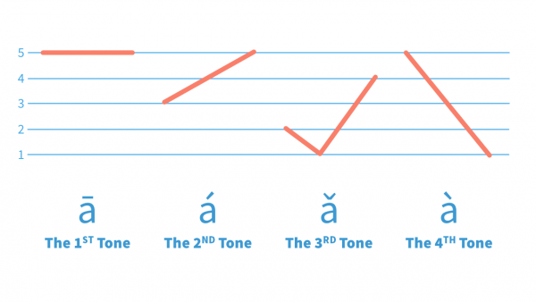 The Four Tones in Mandarin: A Video Guide of Chinese Tone System - starting from here, you will start to speak Chinese with Tones correctly and comfortably!