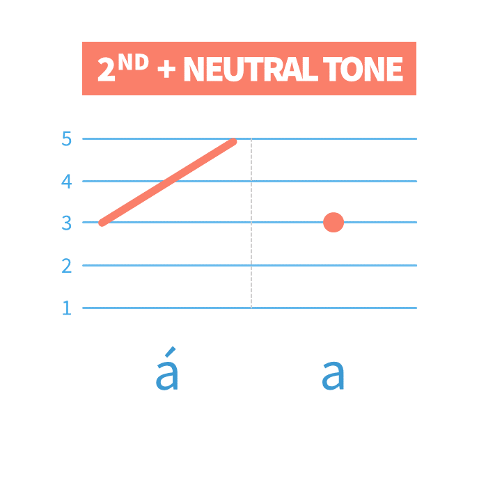 Why is Mandarin Chinese Neutral Tone not a real Pinyin Fifth Tone? Find the answer in this video lesson and practice it with Chinese Tone Exercises.