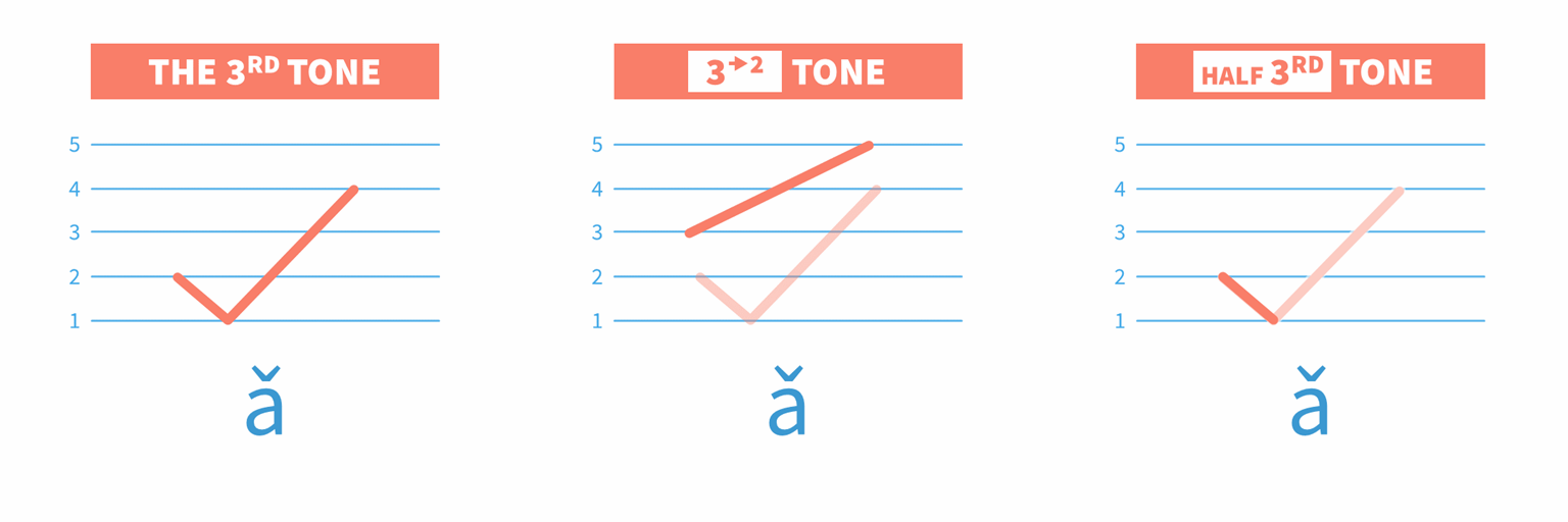 In this lesson we will practice more about the Neutral Tone: The Third Tone + The Neutral Tone. Watch the video and learn!