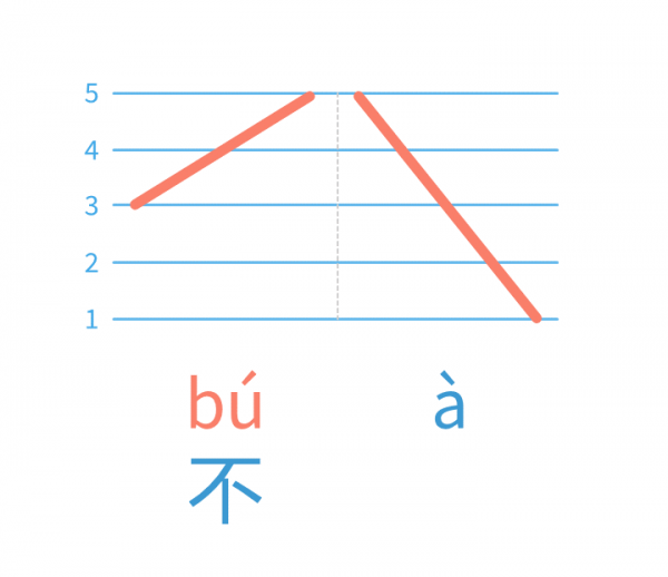 A Mandarin Tone help video on Chinese character bu 不 Tone Sandhi. We'll learn and practice this Pinyin Tone change rule with Mandarin Tone combinations.
