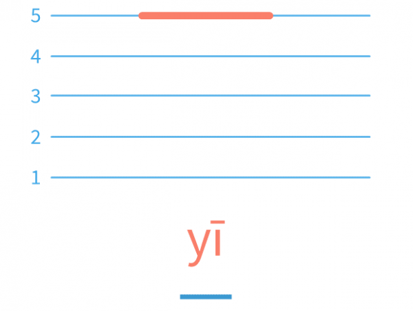 In this video lesson we'll learn and practice the Mandarin Chinese Character Yi 一 Tone Change. There are three ways of pronunciations for the character Yi.