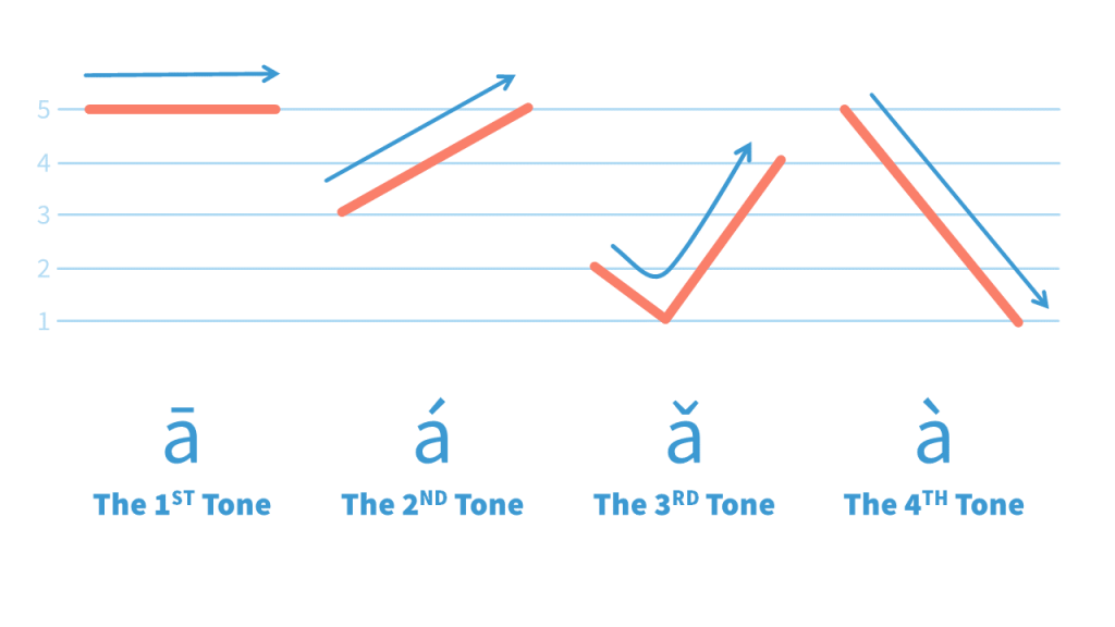In this Chinese Tones lesson we'll learn how to pronounce the Mandarin Chinese Tones and how to write Chinese Tone marks, using the 5-line Chinese Tone Graph to do Chinese Tone practice.