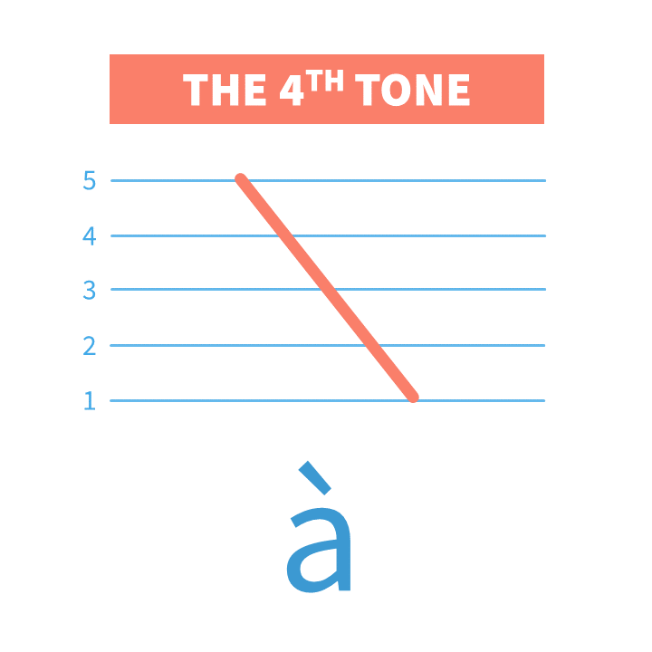 "+Video Chinese Fourth Tone is also called ""the High Falling Tone"". In this lesson we'll practice Mandarin Pinyin Fourth Tone with tone pairs and sentences."