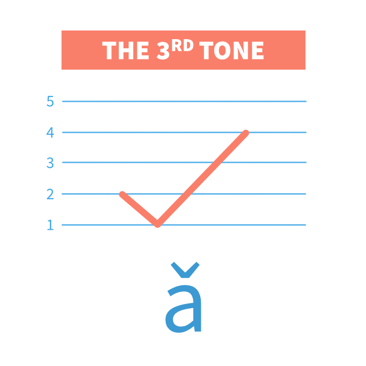 "+Video Chinese Third Tone is also known as ""the low dipping tone"". In this lesson we'll practice Mandarin Pinyin Third Tone with tone pairs and sentences."